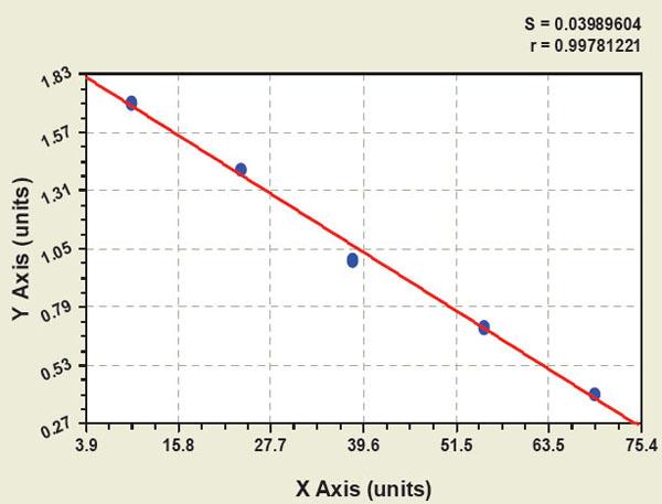 Mouse PDL1/B7-H1/CD274 ELISA Kit