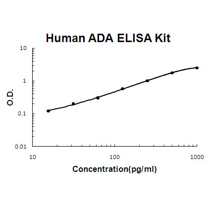 Human ADA ELISA Kit