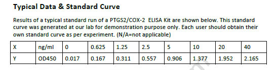 Mouse PTGS2/COX-2 ELISA Kit
