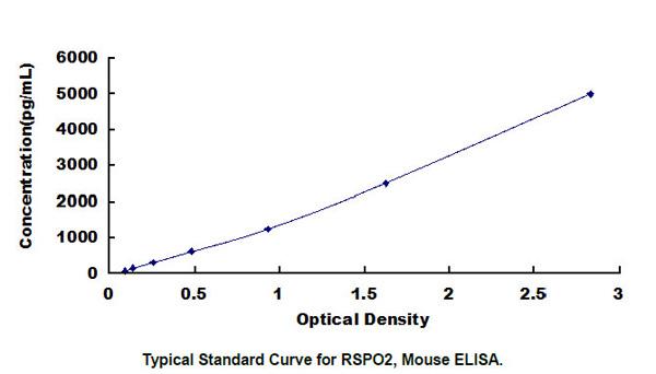 Mouse Rspo2 ELISA Kit