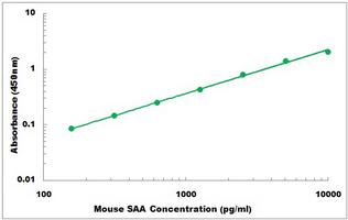 Mouse Saa1 ELISA Kit
