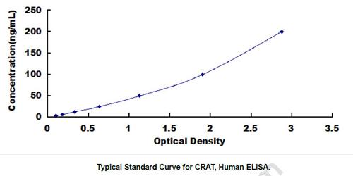 Human CRAT ELISA Kit