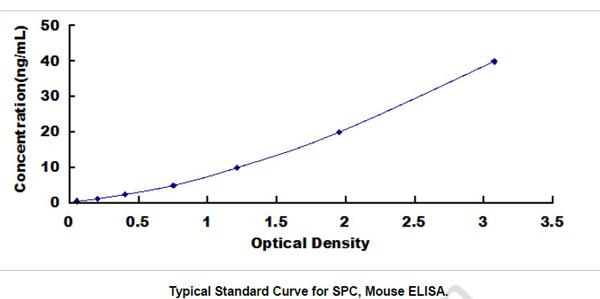 Mouse SPC ELISA Kit