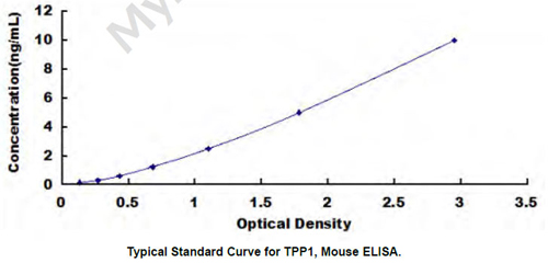 Mouse Tpp1 ELISA Kit