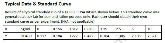 Mouse UCP-3 ELISA Kit