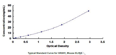 Mouse Vash1 ELISA Kit