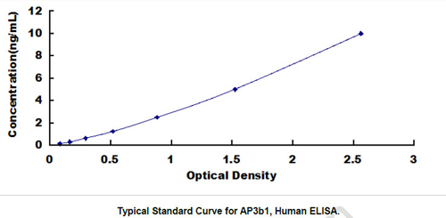 Human AP3B1 ELISA Kit