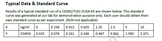 Human CD281/TLR1 ELISA Kit