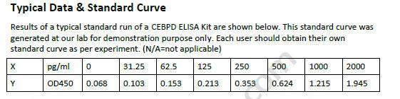 Human CEBPD ELISA Kit