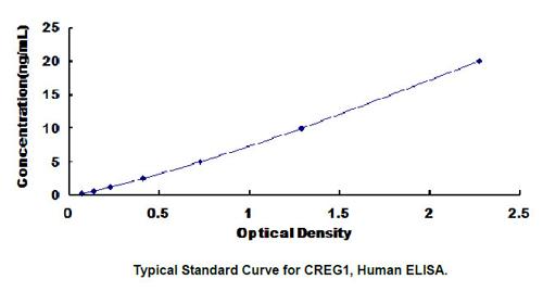 Human CREG1 ELISA Kit