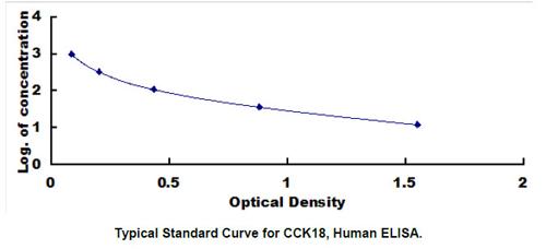 Human CCK18 ELISA Kit
