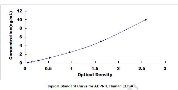 Human ADPRH ELISA Kit