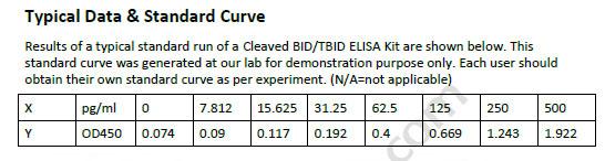 Human BID/TBID ELISA Kit